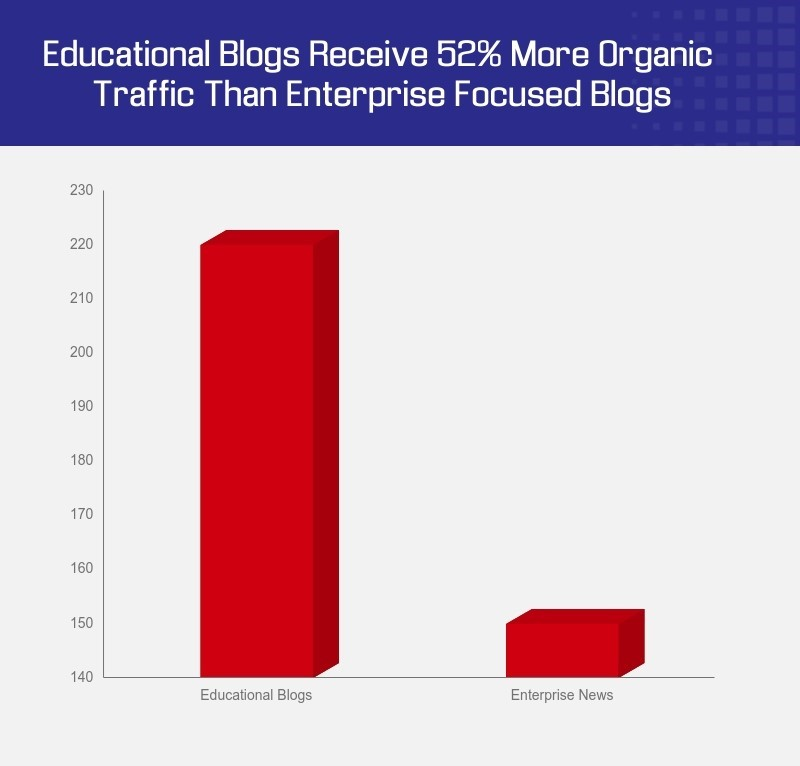 B2B Content Marketing Analysis about which type of blog receive more organic traffic