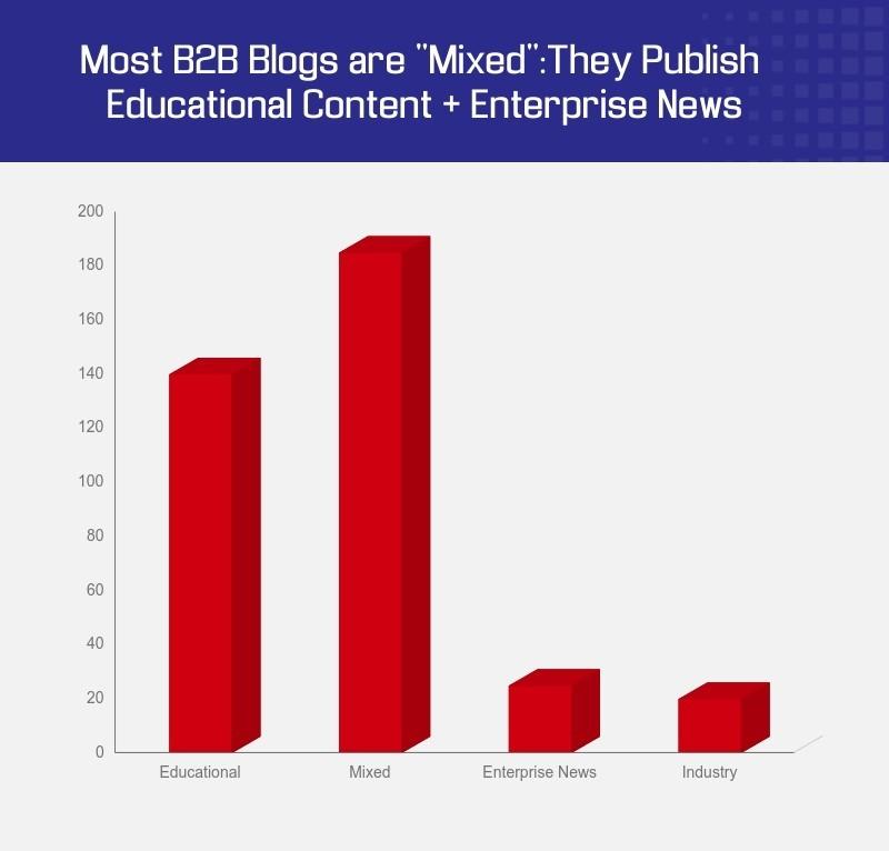 B2B Content Marketing Analysis about blog types
