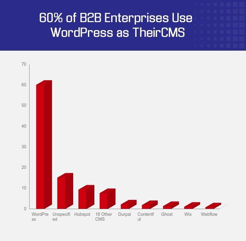 B2B Content Marketing Analysis about cms