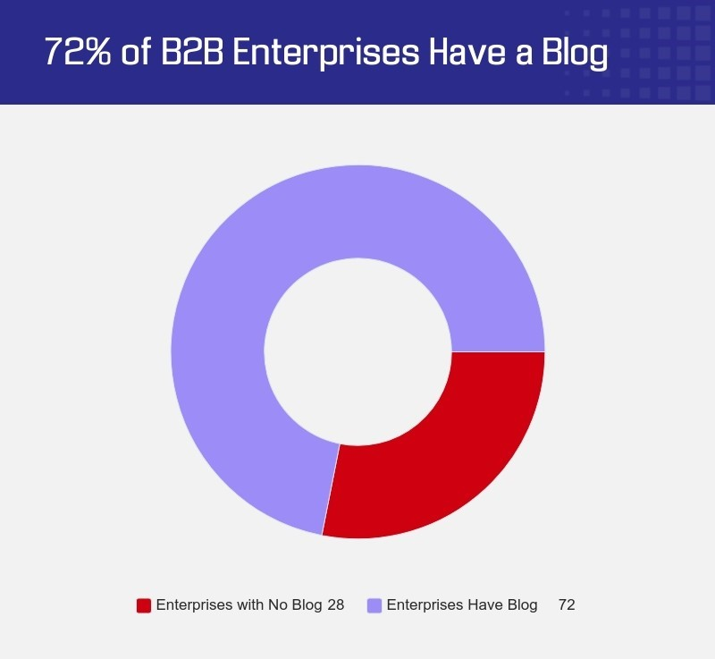 72% of B2B Enterprises have a Blog