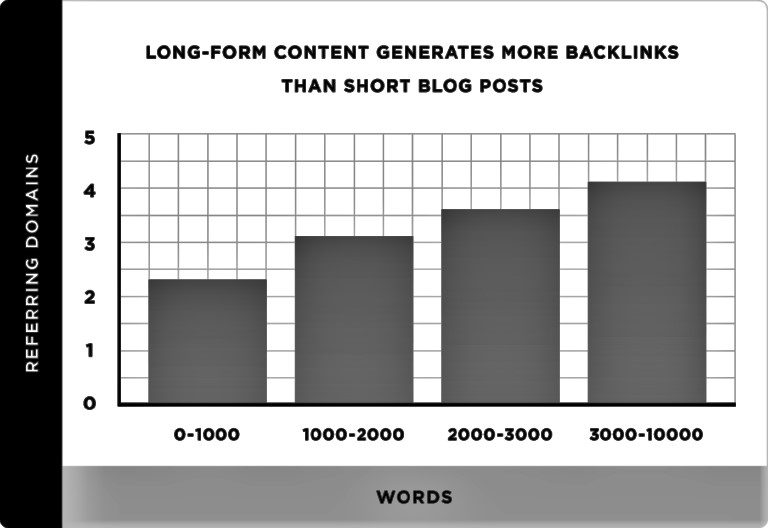 The Long form content generates more backlinks that the short blog posts