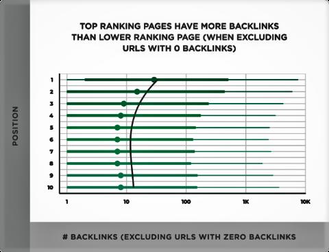 SEO Rankings factror